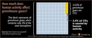 matter of numbers on Global Warming, peruse this Poster2.jpg